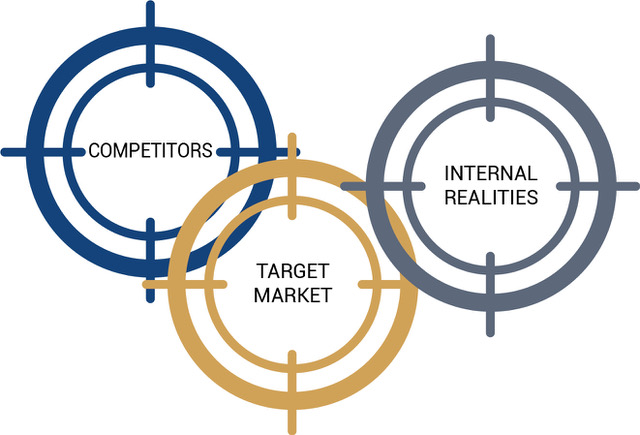 competitors, target market, internal realities targets graphic